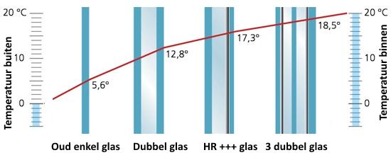 Enkel Glas Vervangen Door Dubbel Glas.Enkel Dubbel Of Drievoudig Glas Ecobouwers Be